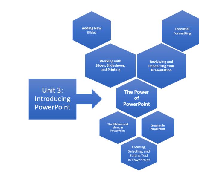 Unit 3 Infographic